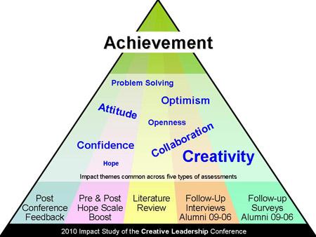 Impact Pyramid